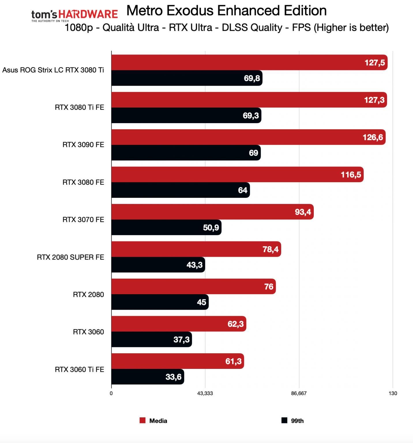 Benchmark ROG Strix LC RTX 3080 Ti - FHD RTX DLSS - Metro Exodus Enhanced