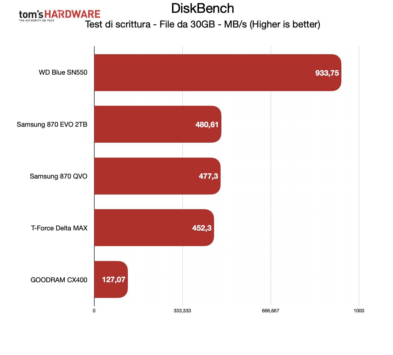 Benchmark Samsung 870 EVO - DiskBench scrittura 30GB