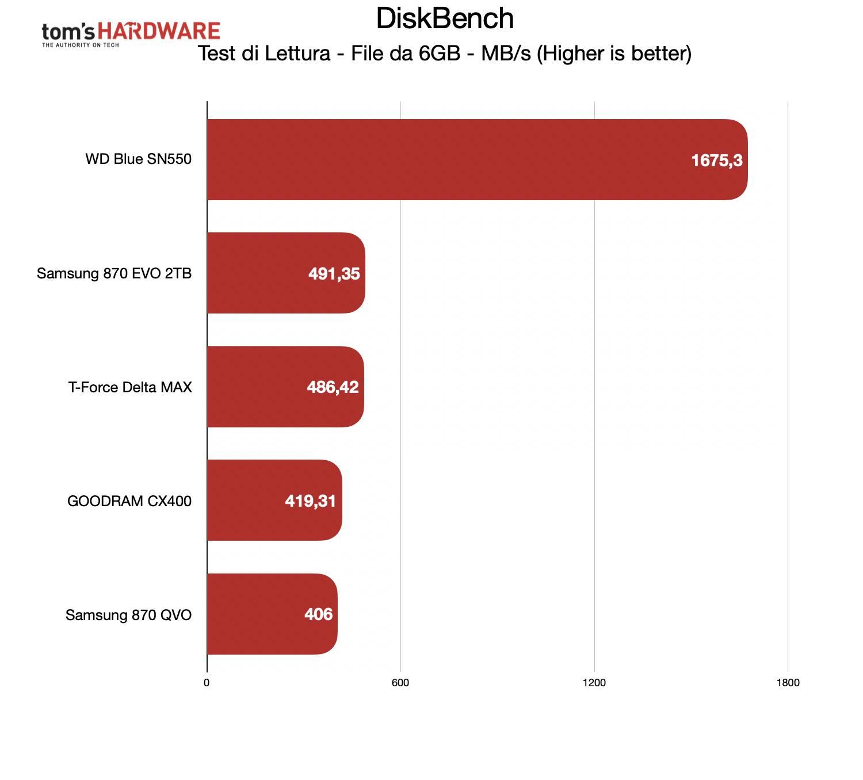 Benchmark Samsung 870 EVO - DiskBench lettura 6GB