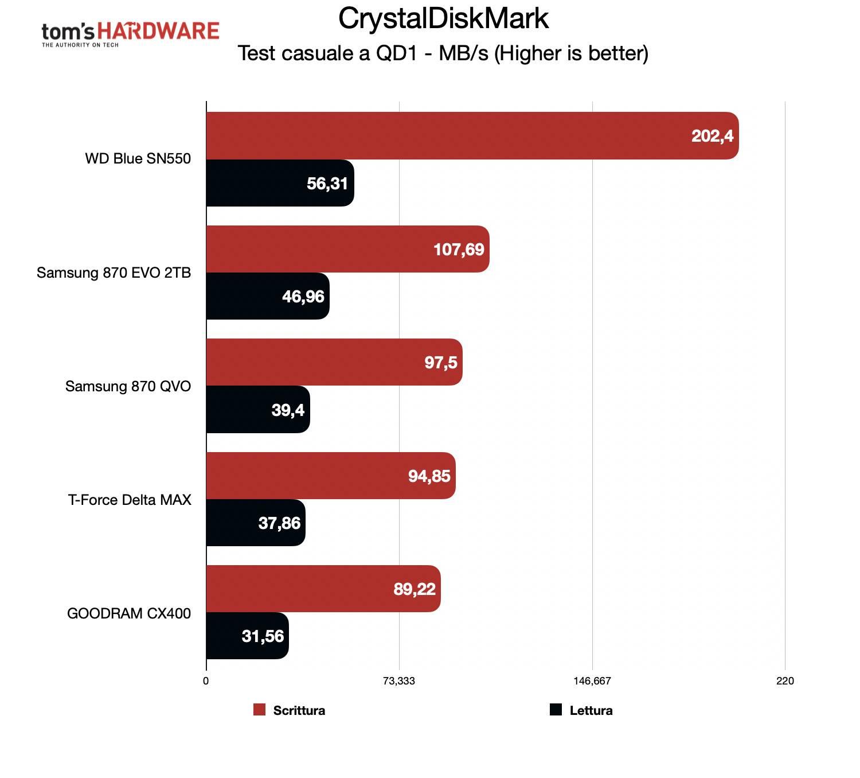 Benchmark Samsung 870 EVO - CrystalDiskMark casuale