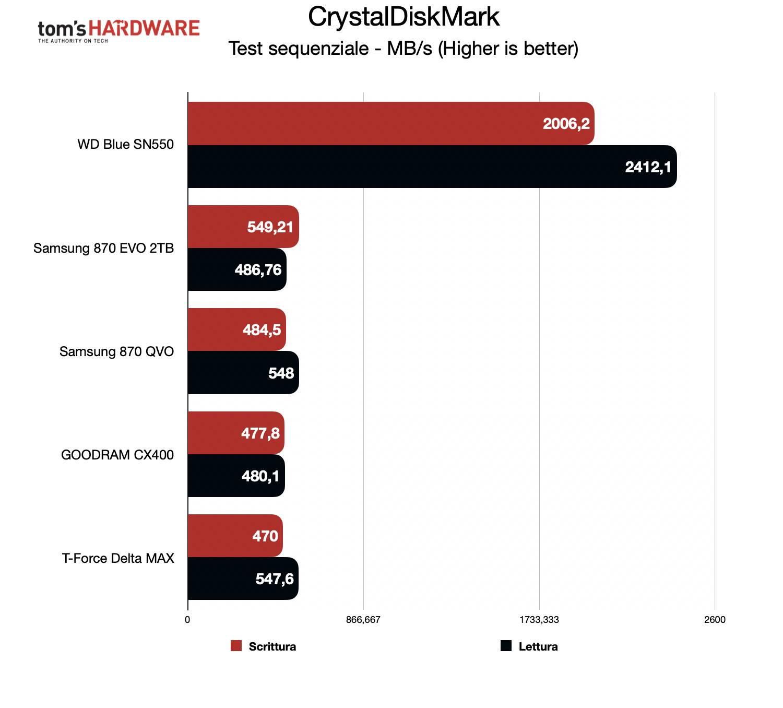 Benchmark Samsung 870 EVO - CrystalDiskMark sequenziale