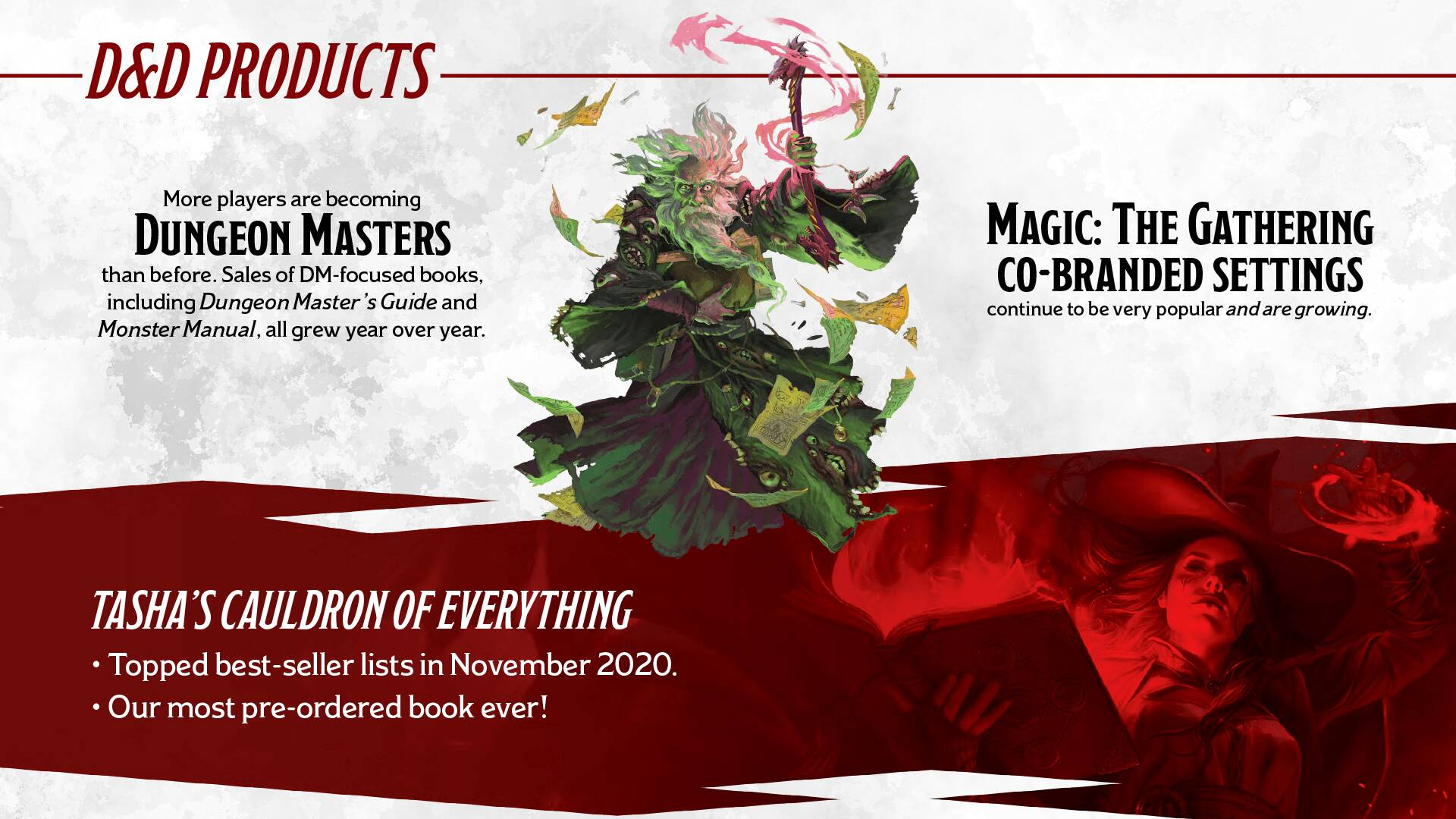 Dungeons & Dragons 2020