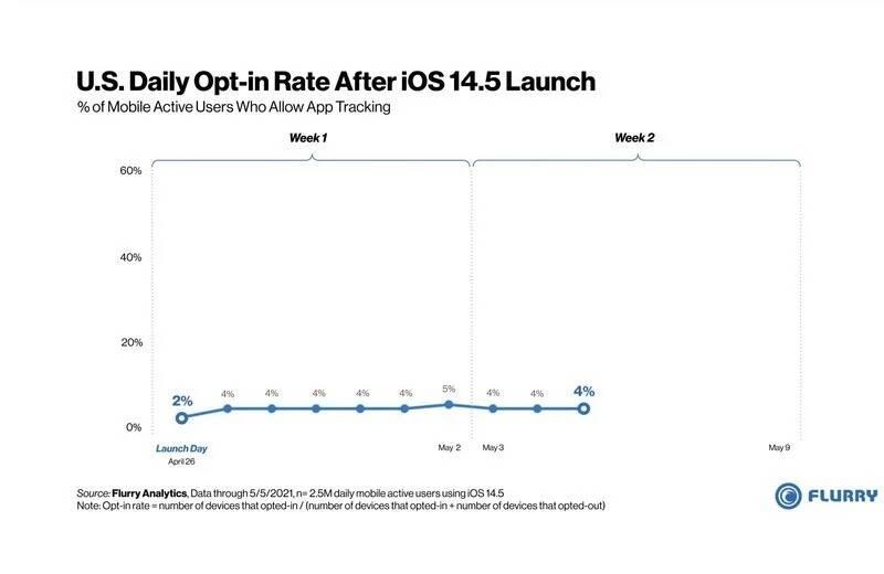 Flurry iOS 14.5 data