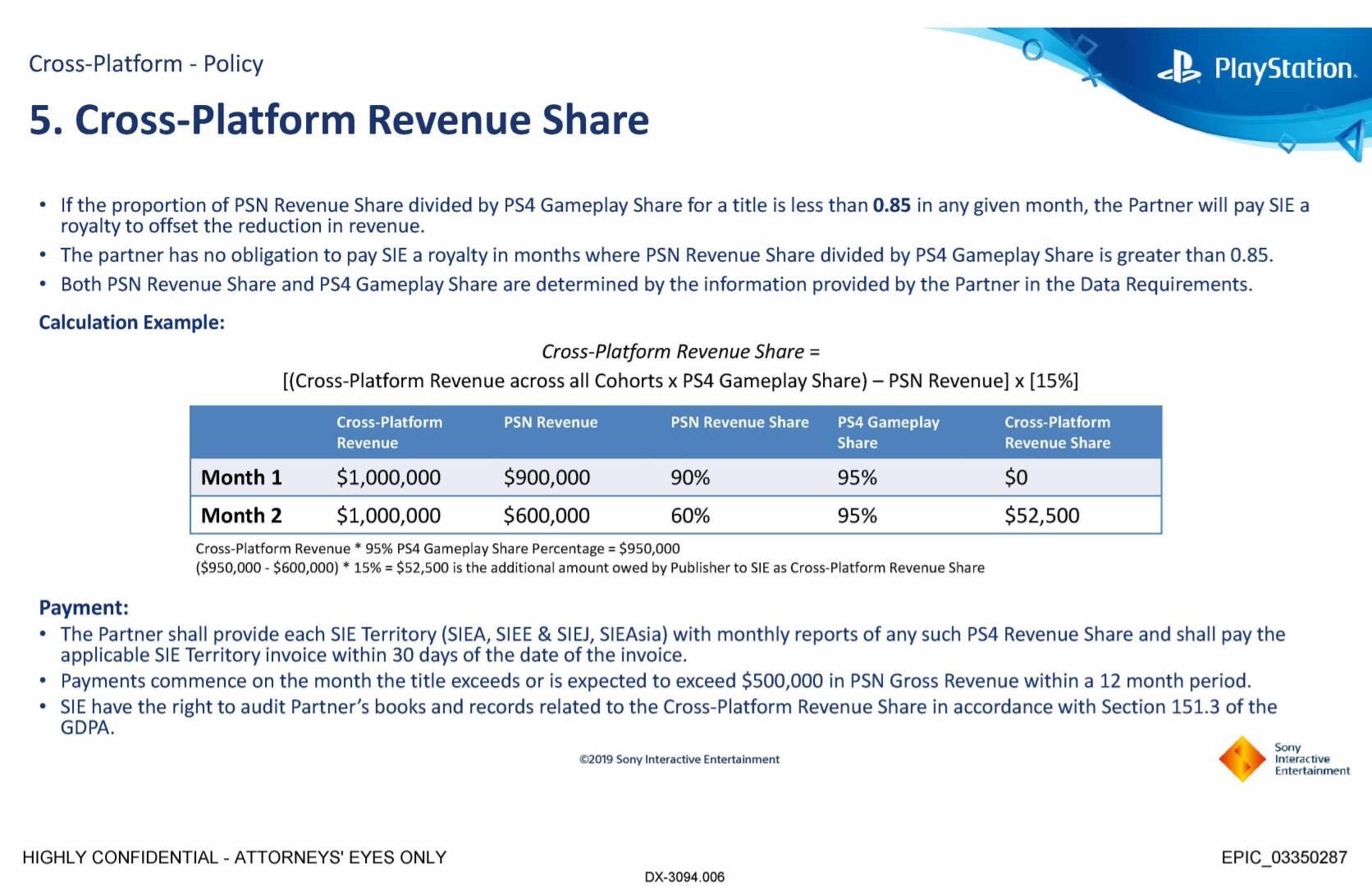 Cross-Platform Revenue Share