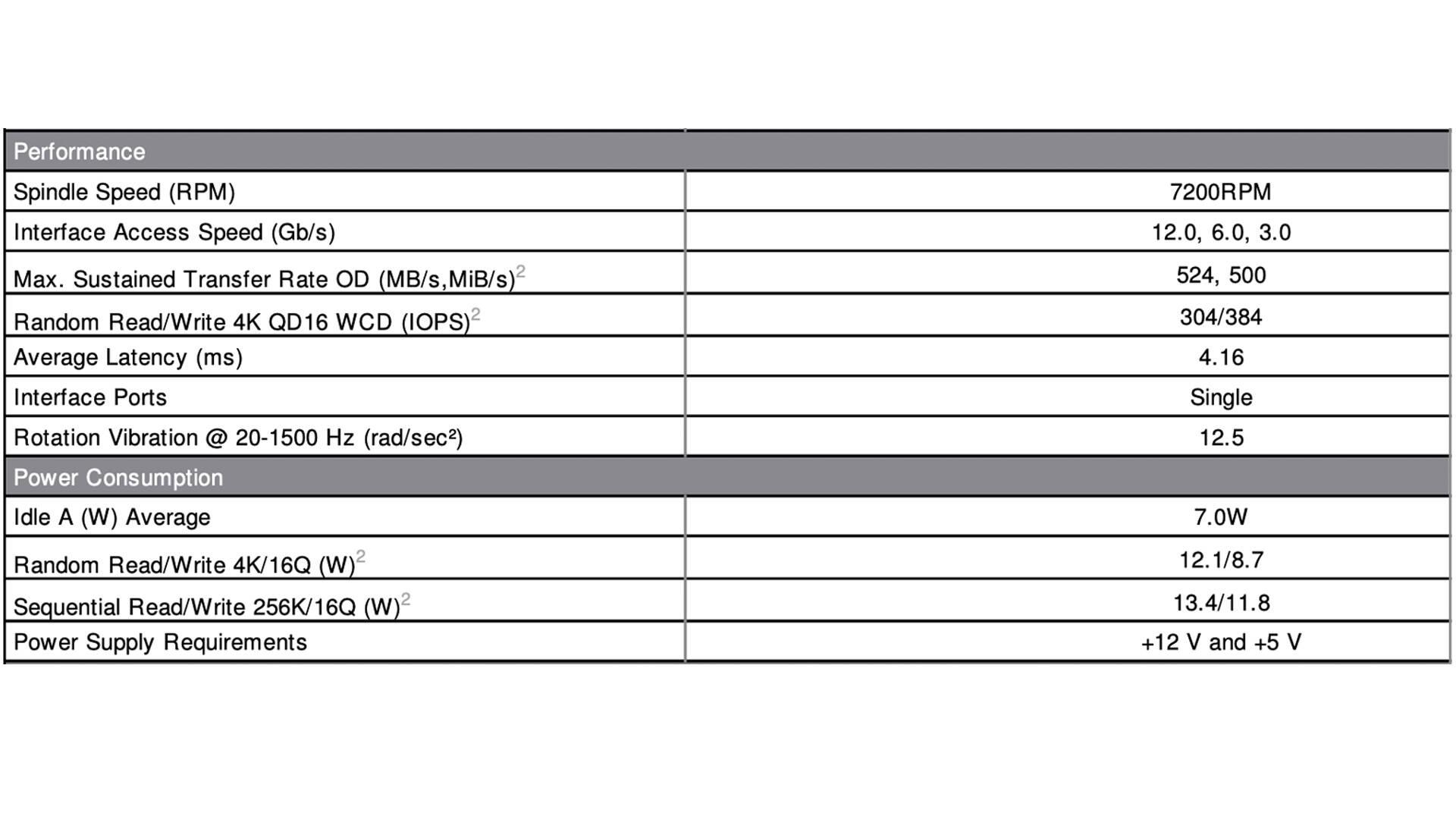 Performance HDD doppio attuatore Seagate Exos 2X14