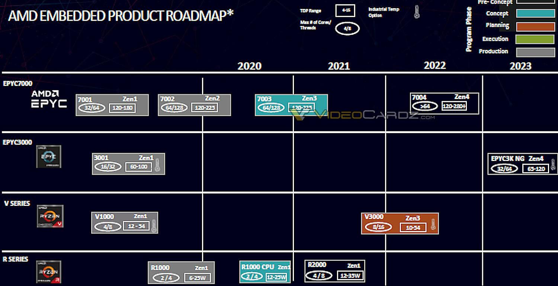Roadmap Zen 4
