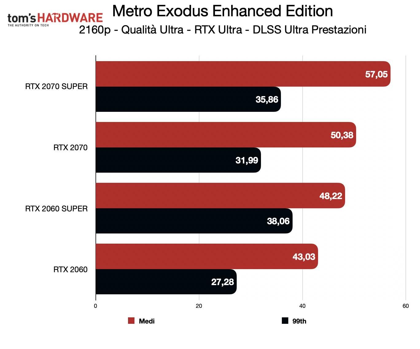 Test Metro Exodus Enhanced Edition - 2160p DLSS Ultra prestazioni
