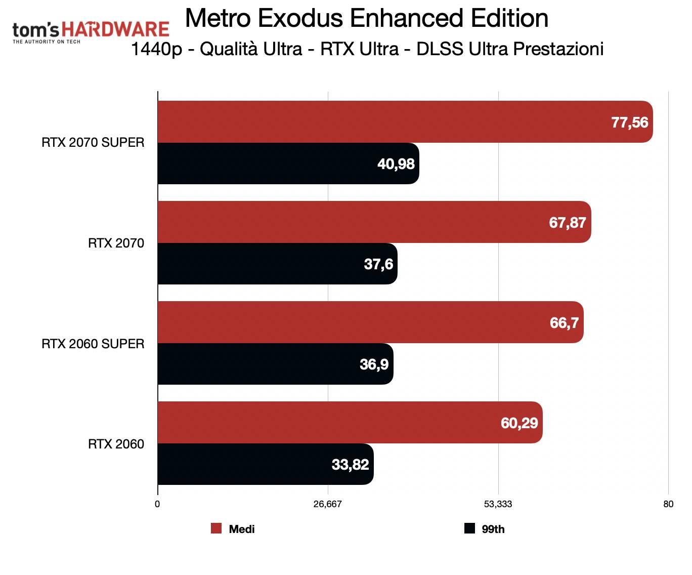 Test Metro Exodus Enhanced Edition - 1440p DLSS Ultra prestazioni
