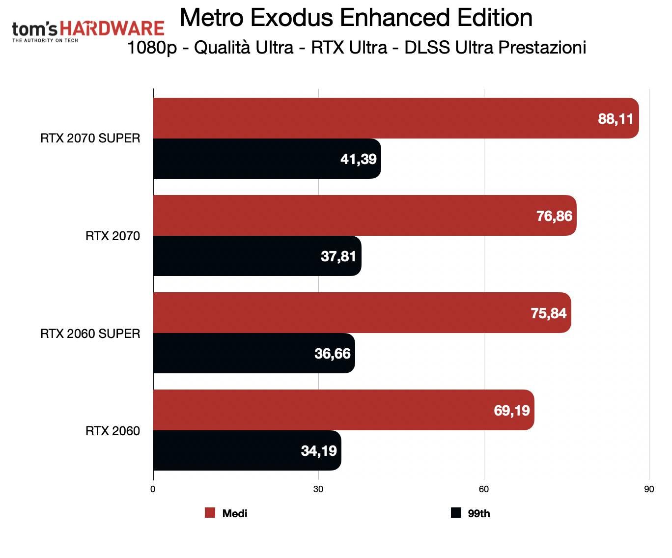 Test Metro Exodus Enhanced Edition - 1080p DLSS Ultra prestazioni