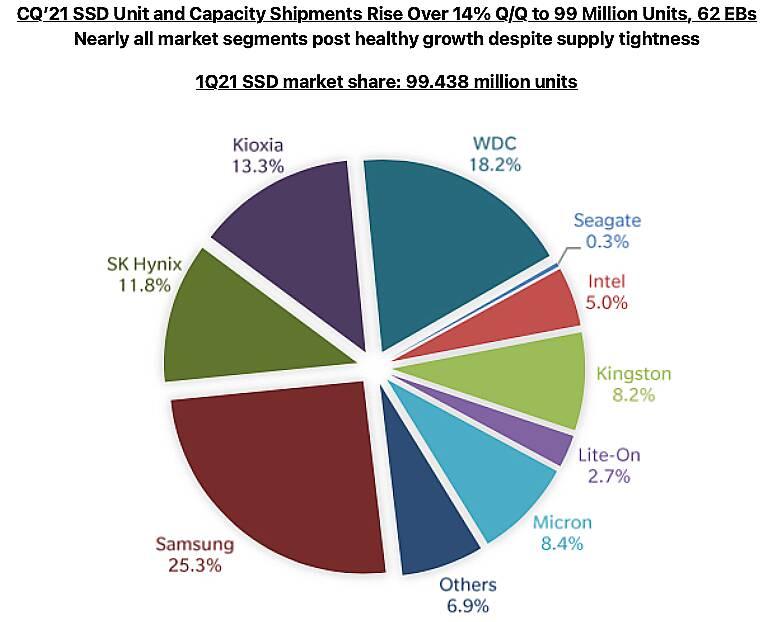 Vendite SSD HDD
