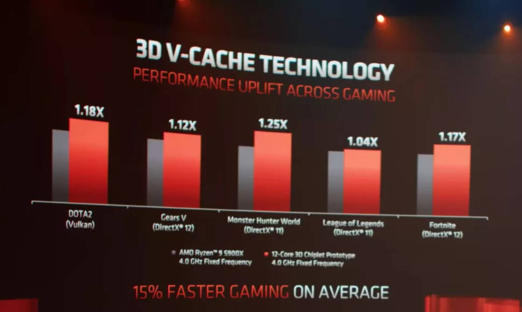 AMD Ryzen Chiplet 3D V-Cache