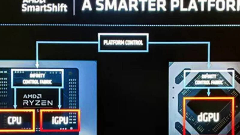 AMD, SmartShift technology increasingly supported also in Linux