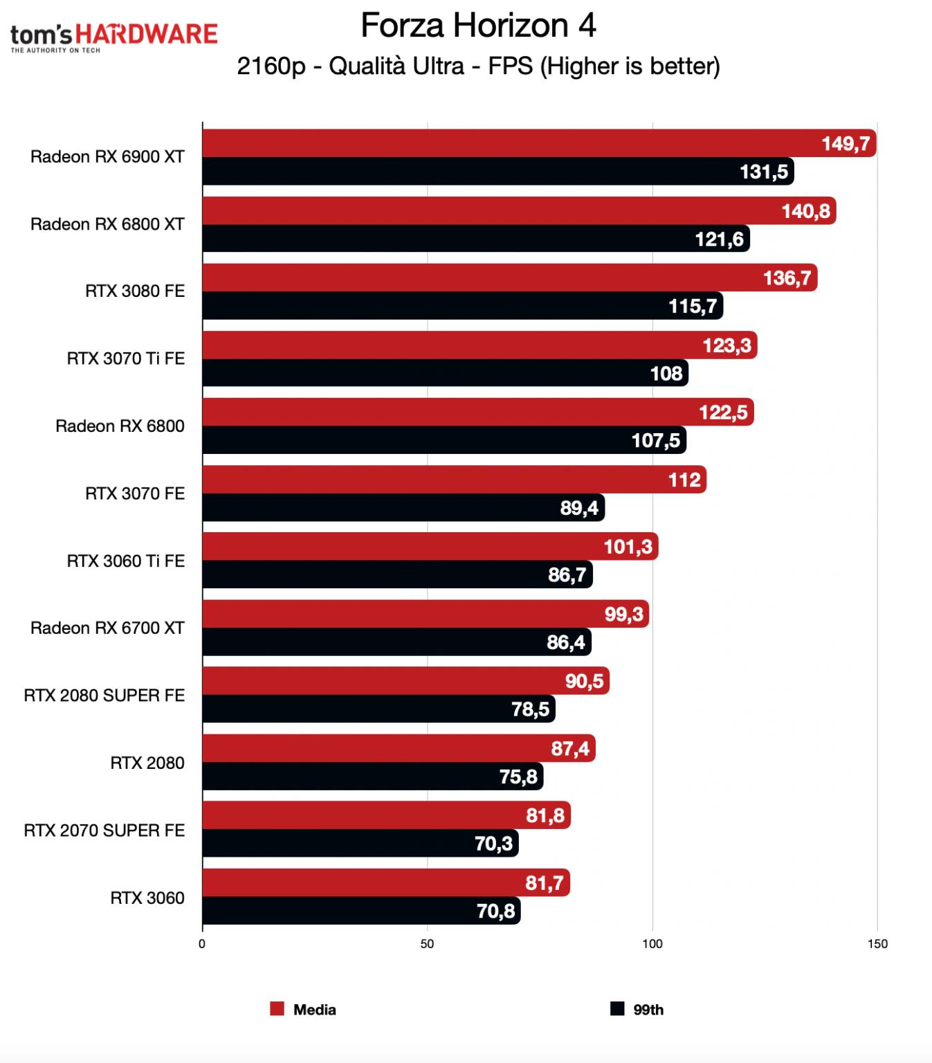 Benchmark RTX 3070 Ti FE - 4K - Forza Horizon 4