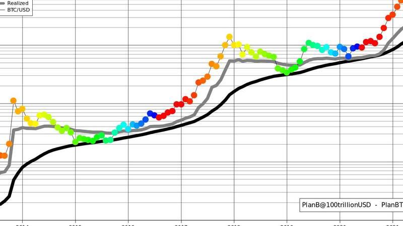 il futuro del bitcoin