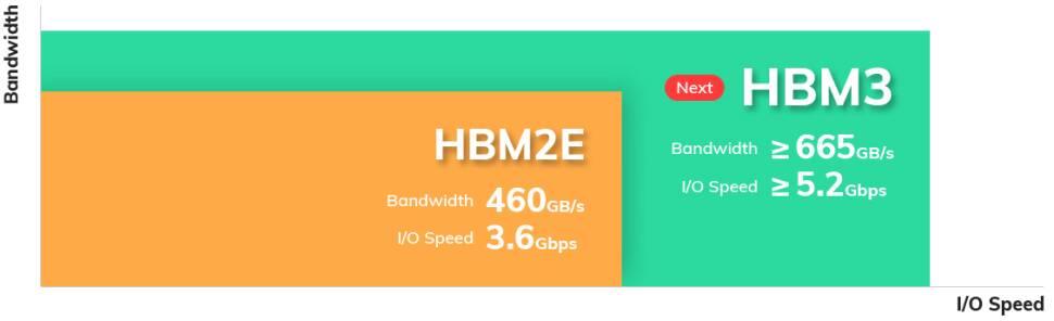 HBM3 Speed