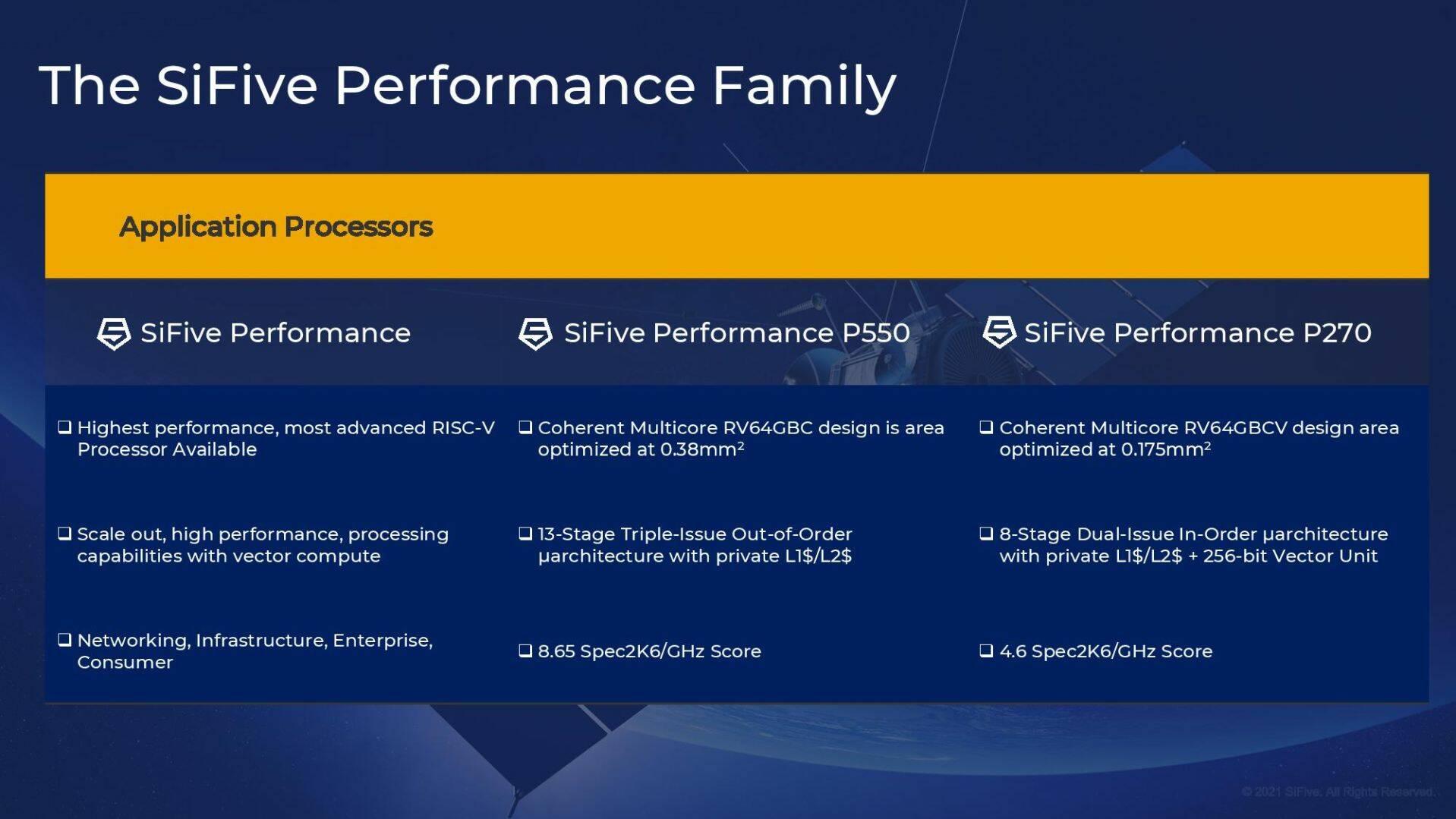 Intel RISC-V P550 Horse Creek