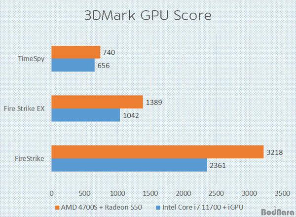 AMD A4700S PS5