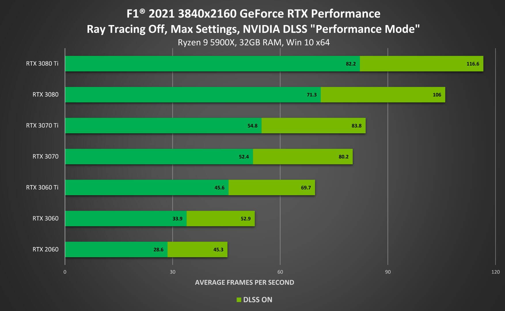 F1 2021 DLSS Performance