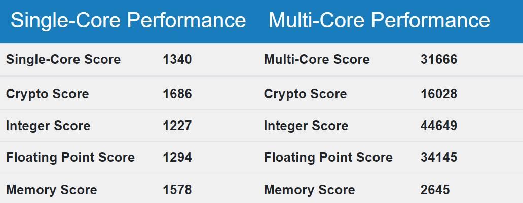Geekbench Intel Sapphire Rapids