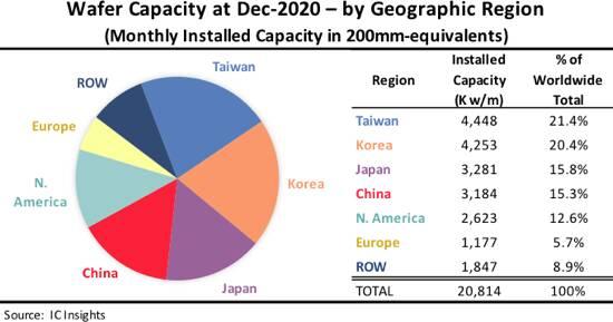 IC Insights Chip Cina