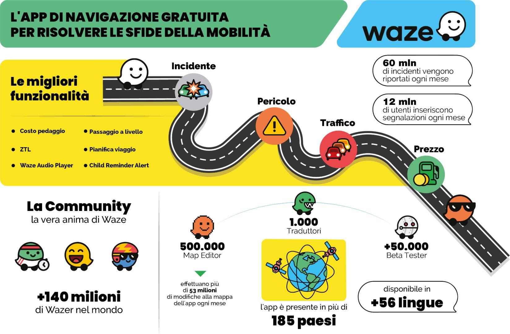 Waze infografica
