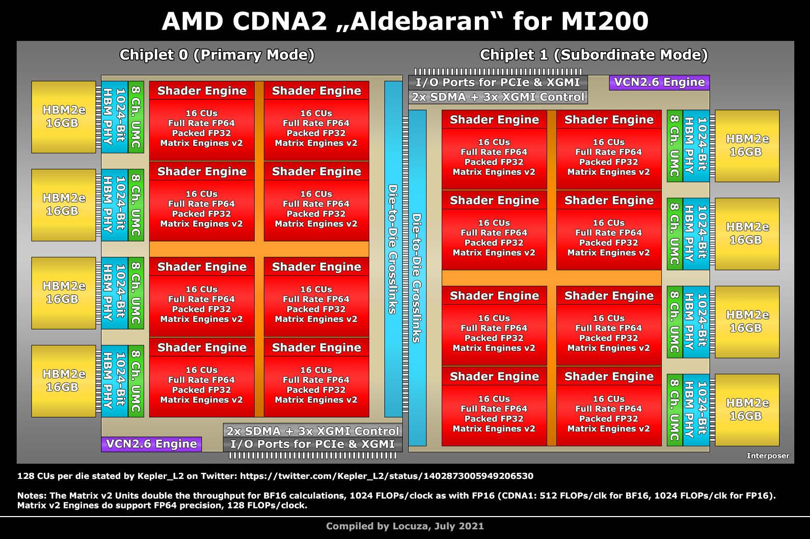 AMD Insinct MI200 Aldebaran Locuza