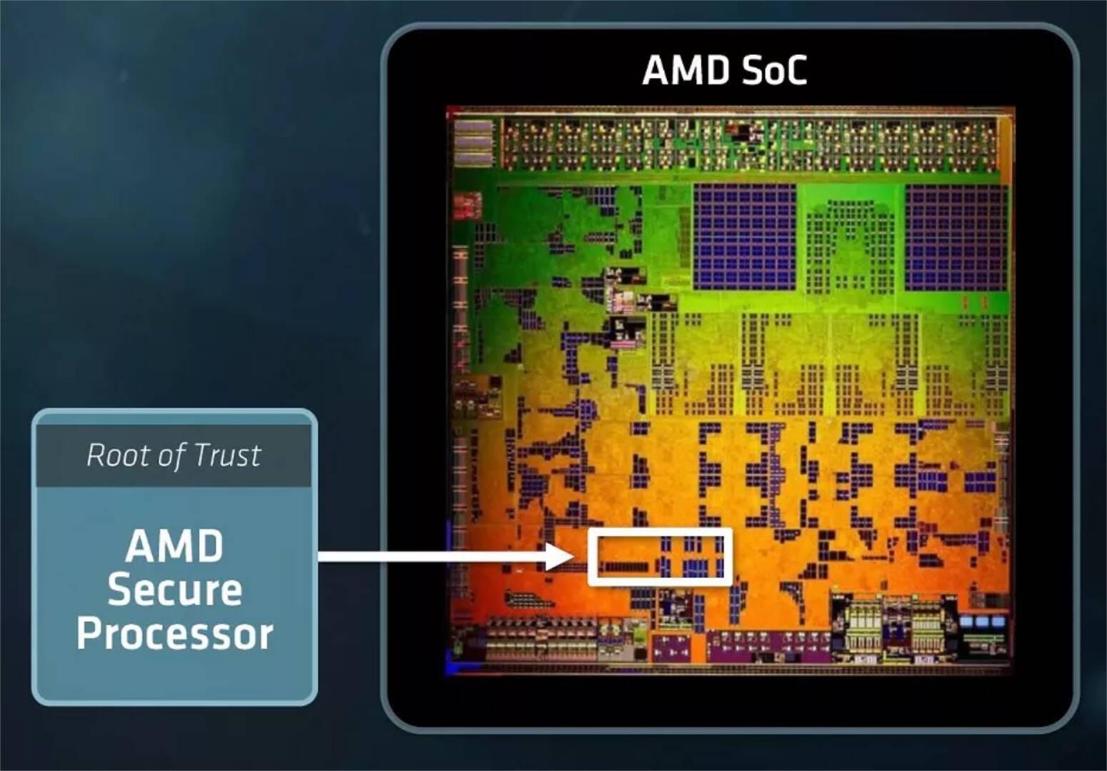 AMD Secure Processor (AMD-SP)