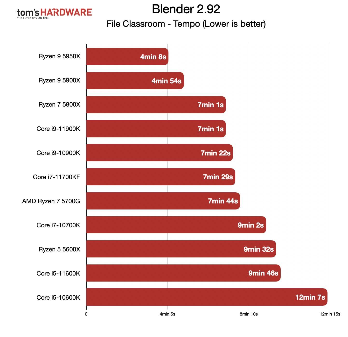 Benchmark Ryzen 7 5700G - Blender