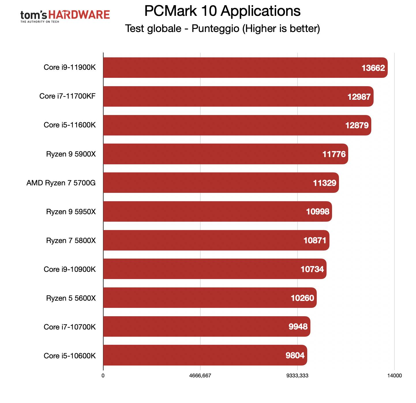 Benchmark Ryzen 7 5700G - PCMark 10 Applications