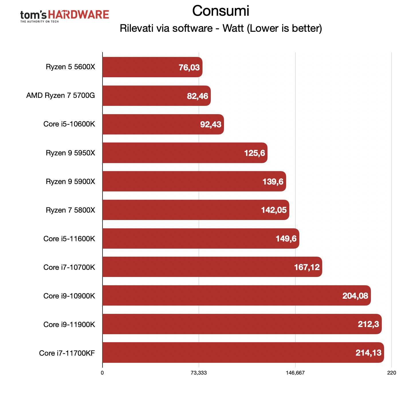 Benchmark Ryzen 7 5700G - Consumi