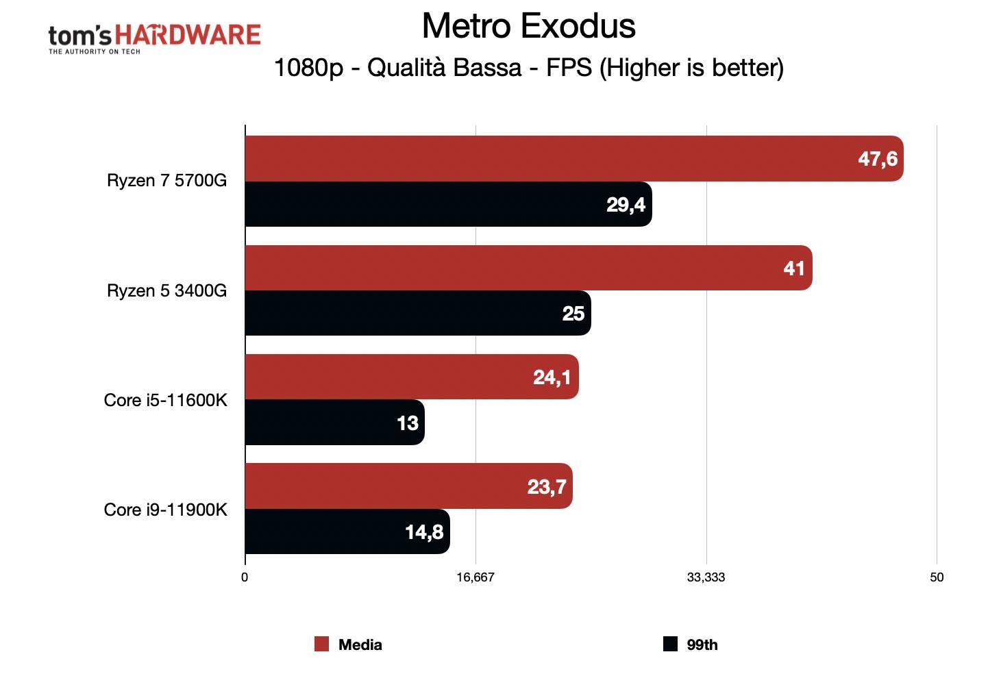 Benchmark Ryzen 7 5700G - Grafica integrata 1080p - Metro Exodus