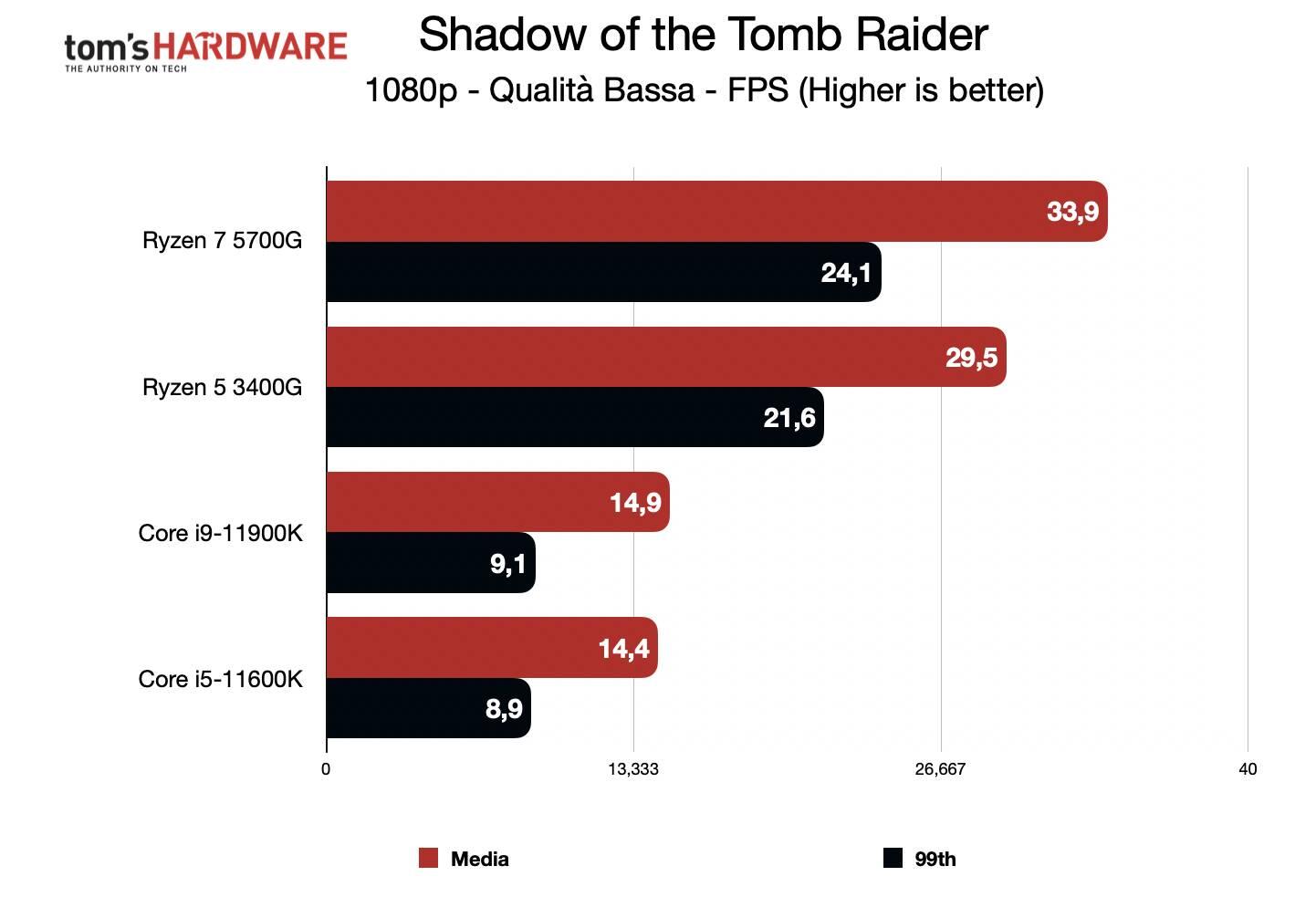 Benchmark Ryzen 7 5700G - Grafica integrata 1080p - Shadow of the Tomb Raider