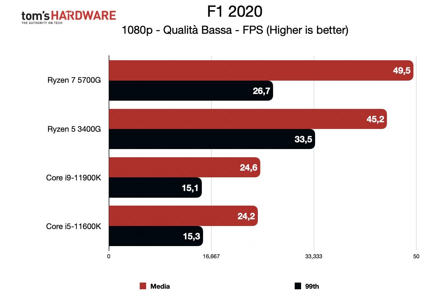 Benchmark Ryzen 7 5700G - Grafica integrata 1080p - F1 2020