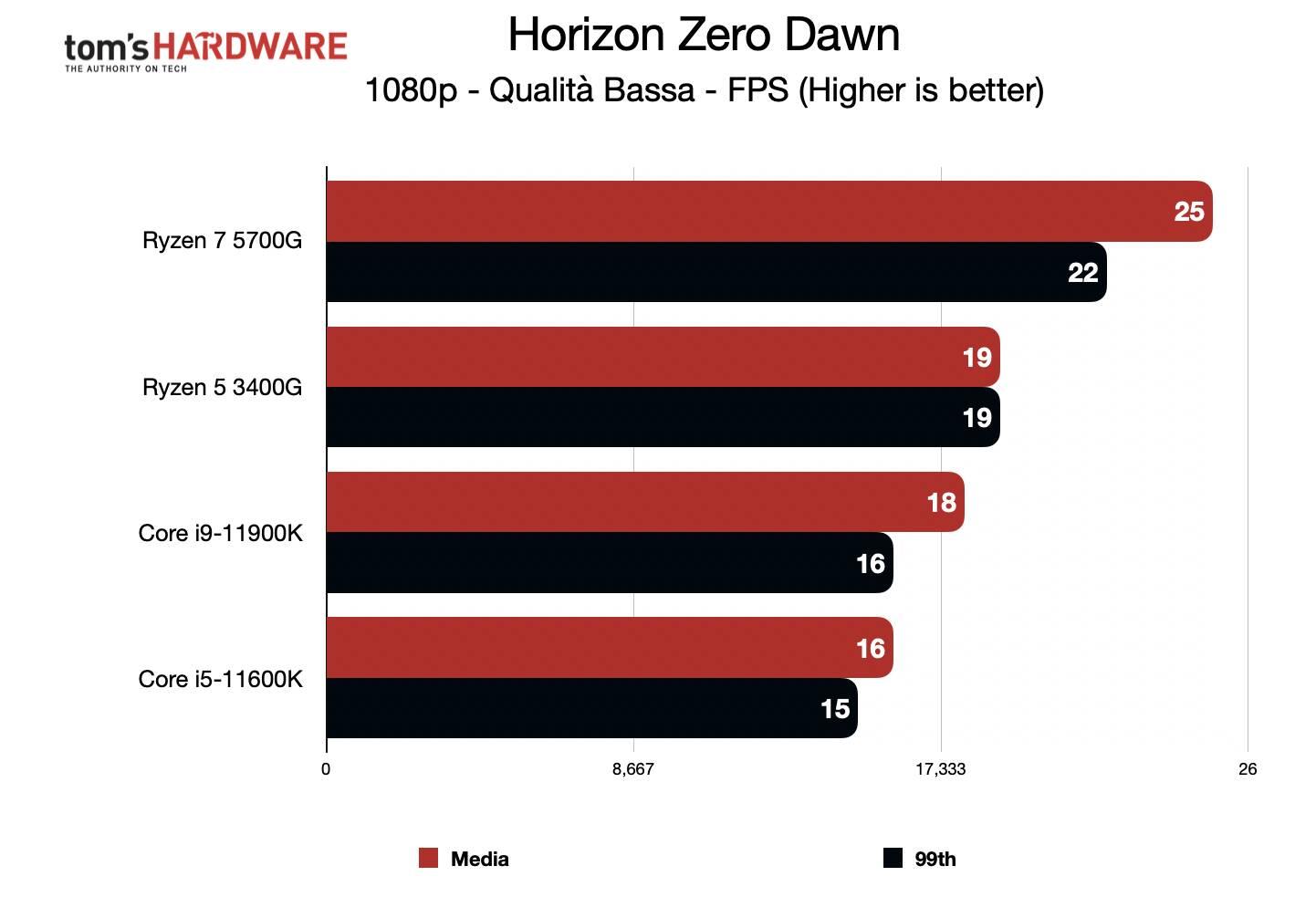 Benchmark Ryzen 7 5700G - Grafica integrata 1080p - Horizon Zero Dawn
