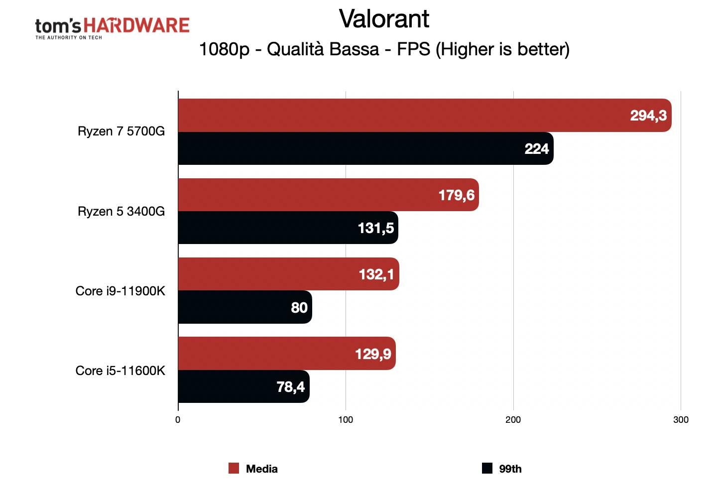Benchmark Ryzen 7 5700G - Grafica integrata 1080p - Valorant