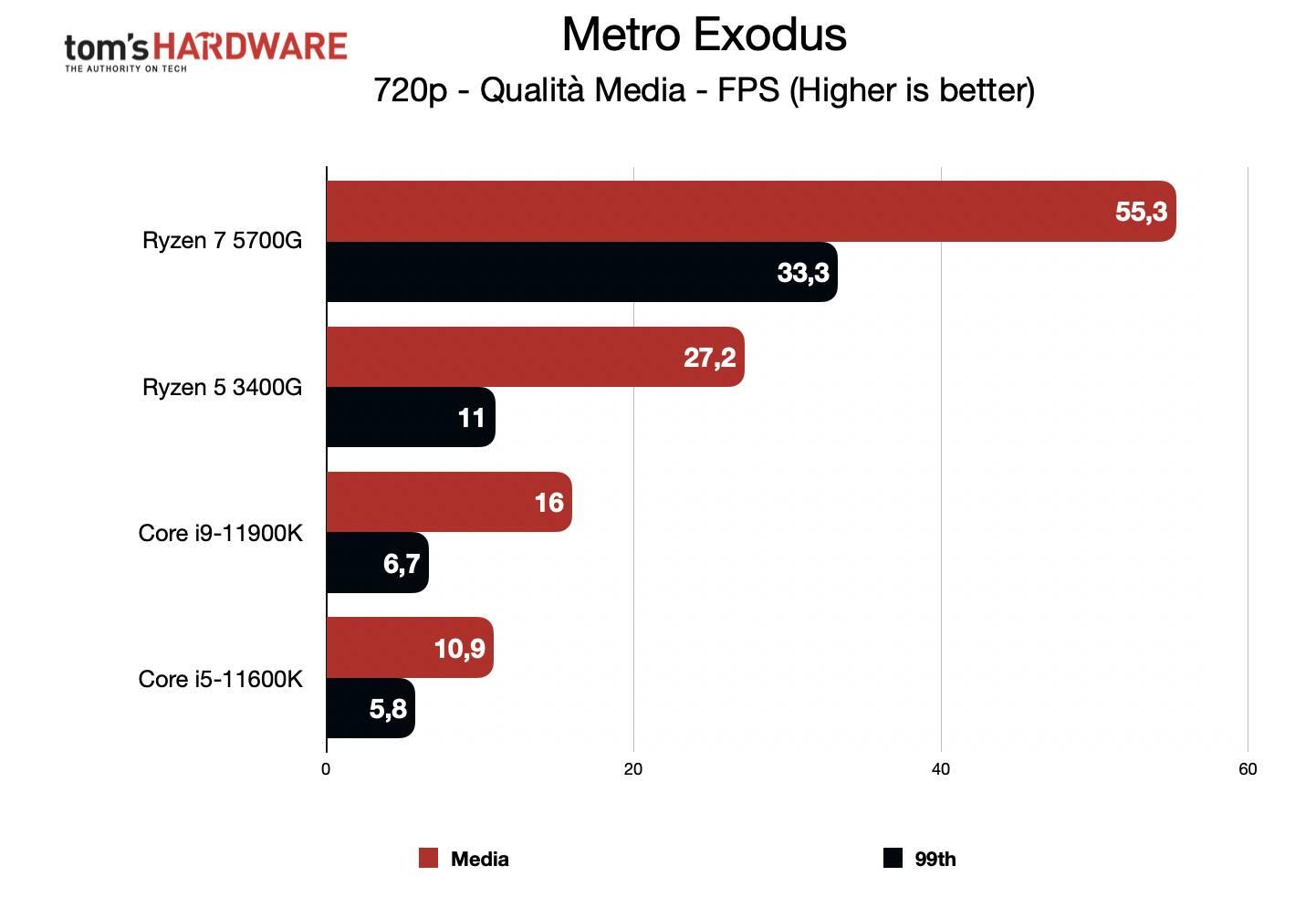 Benchmark Ryzen 7 5700G - Grafica integrata 720p - Metro Exodus