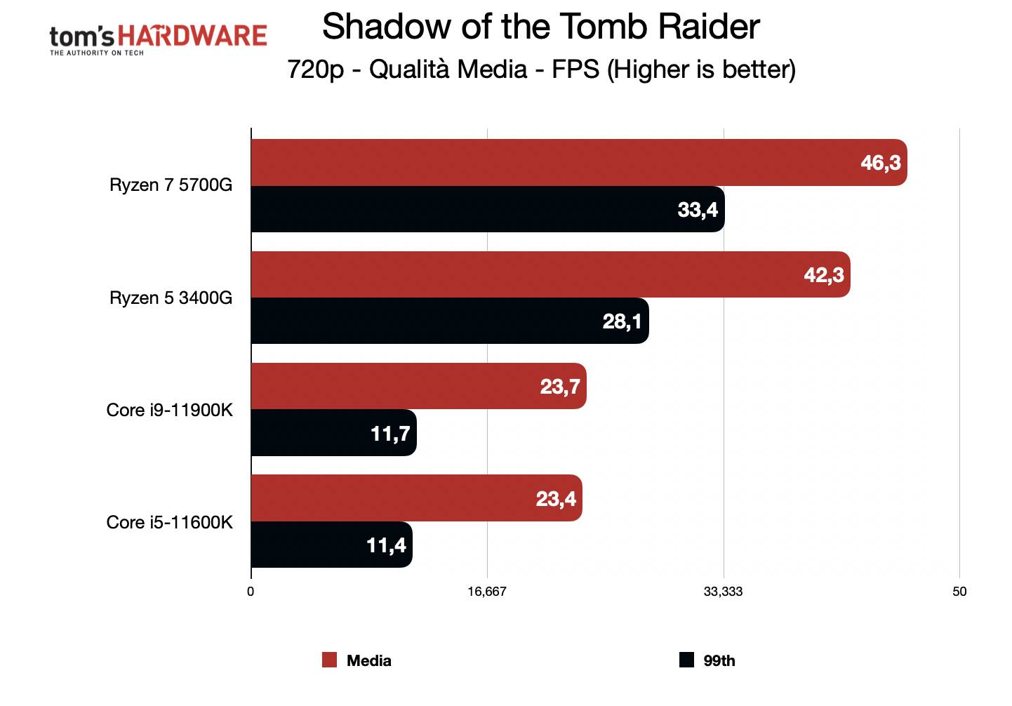 Benchmark Ryzen 7 5700G - Grafica integrata 720p - Shadow of the Tomb Raider