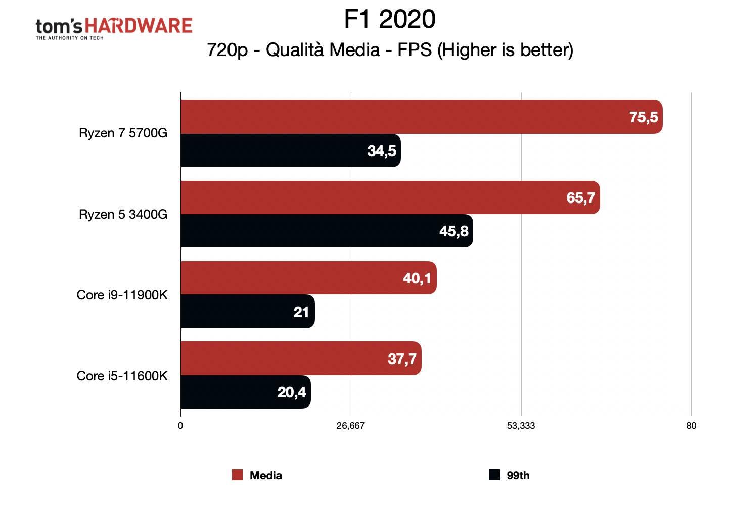 Benchmark Ryzen 7 5700G - Grafica integrata 720p - F1 2020
