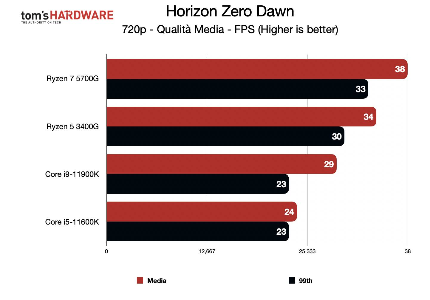 Benchmark Ryzen 7 5700G - Grafica integrata 720p - Horizon Zero Dawn