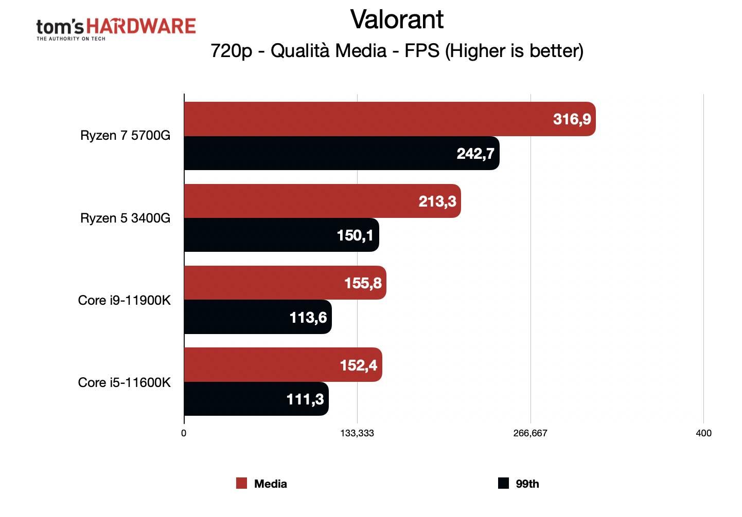 Benchmark Ryzen 7 5700G - Grafica integrata 720p - Valorant