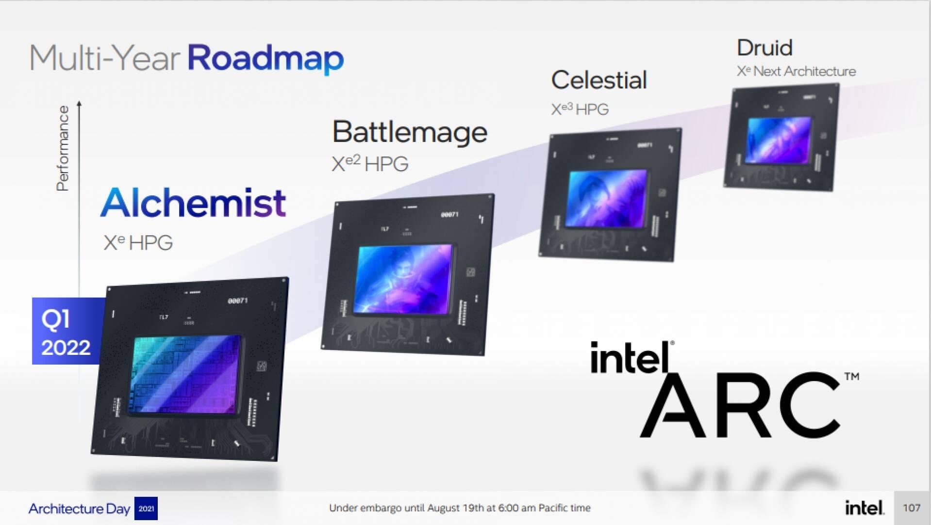 Intel Xe Alchemist