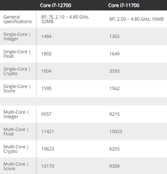 Intel Core i7-12700 Geekbench 5