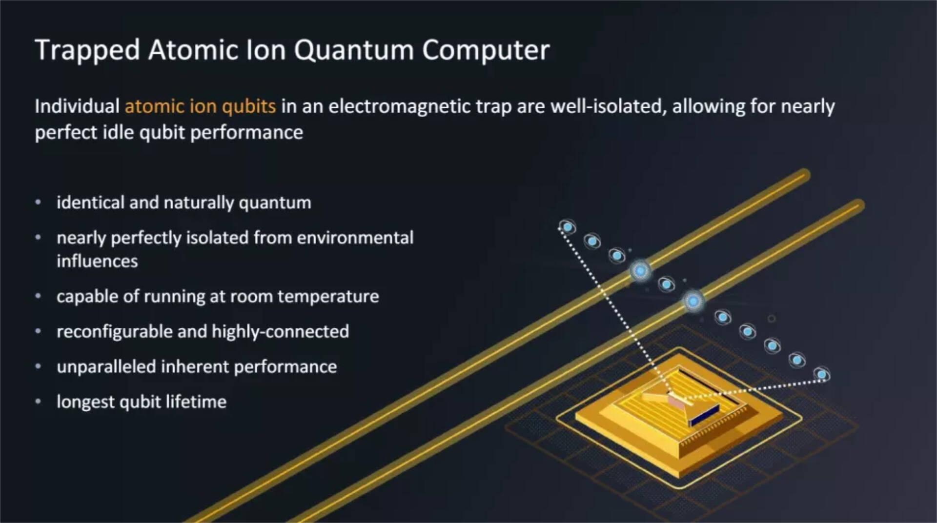 IonQ Quantum Computing