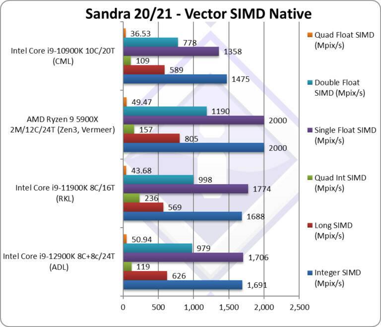 Intel Core i9-12900K Benchmark SiSoftware
