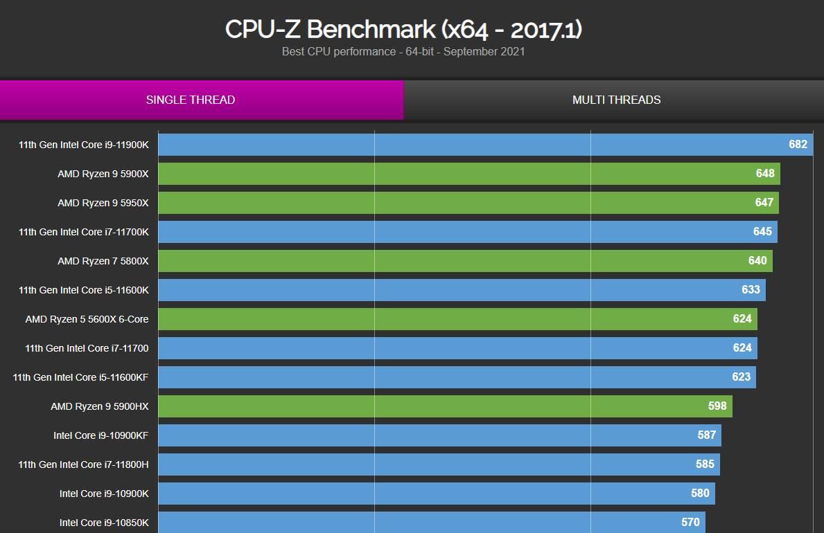 Intel Core i9-12900K CPU-Z