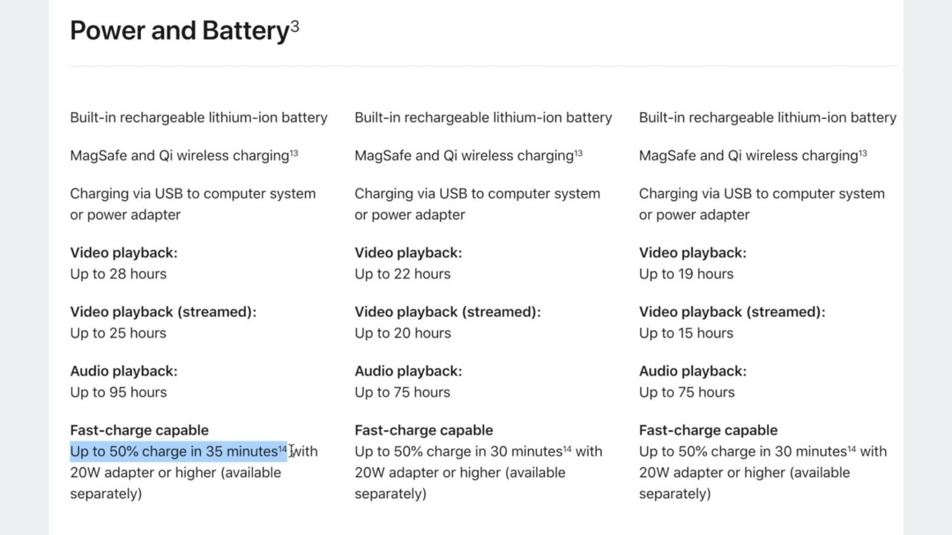 iPhone 13 Pro Max ricarica 23W