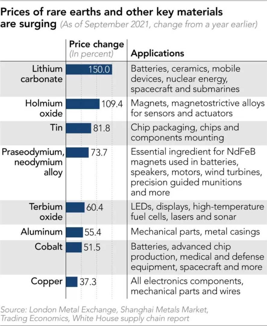 Prezzi Metalli delle terre rare