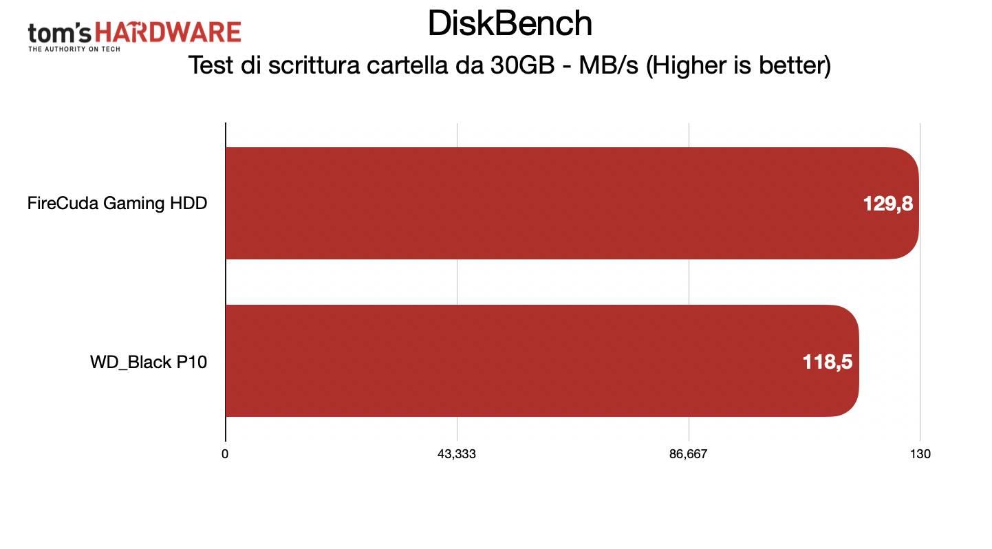 Seagate FireCuda Gaming Hard Drive 5TB - DiskBench scrittura 30GB