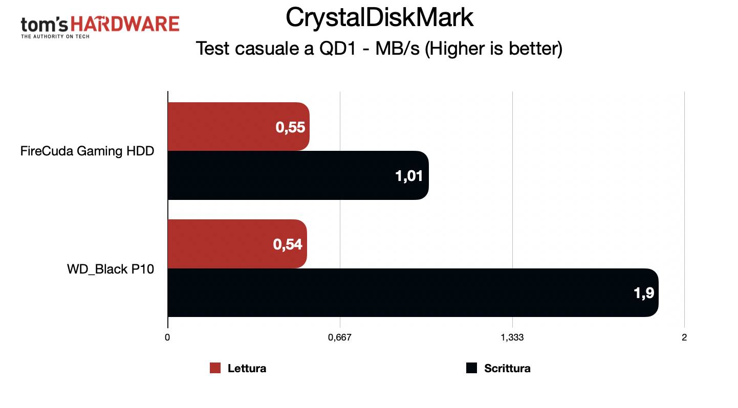 Seagate FireCuda Gaming Hard Drive 5TB - CrystalDiskMark casuale QD1