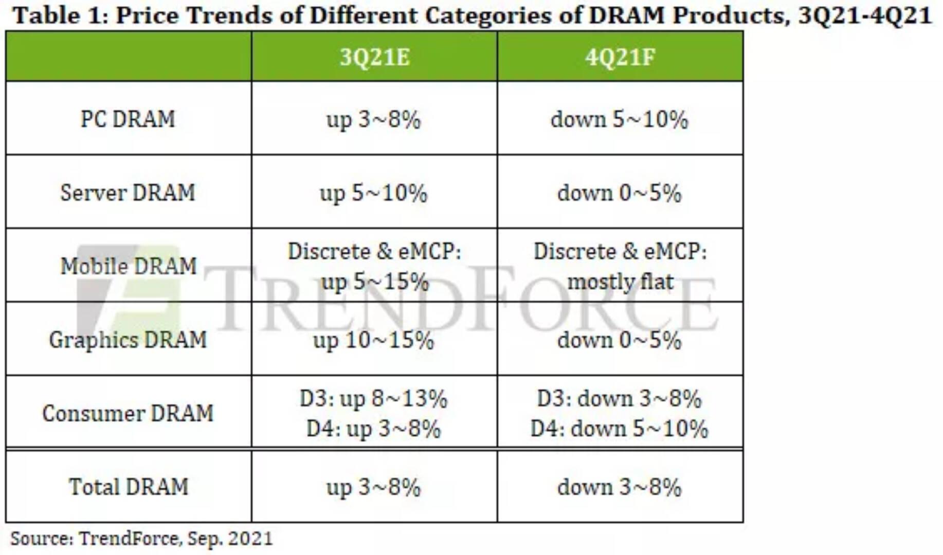 TrendForce DRAM